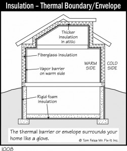 Insulation - Thermal Boundary/Envelope