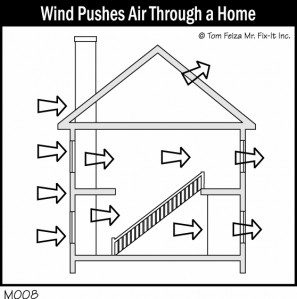 Wind Pushes Air Through a Home