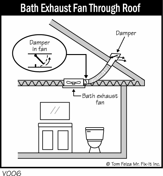 Leaky Bathroom Fan Drip Drip Drip MisterFixItcom - Fix bathroom fan