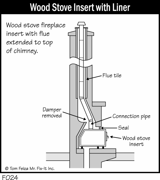 How do you make an old wood fireplace energy efficient and prevent heat-loss? Can you use a wood stove insert in the existing fireplace? I have a half-cord of