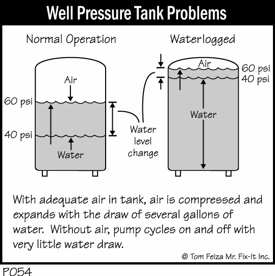 Well Water Hold Tank Problems 64
