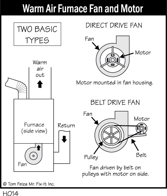 H014 - Warm Air Furnace Fan and Motor