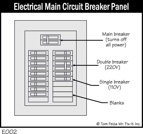E002 - Electrical Main Circuit Breaker Panel