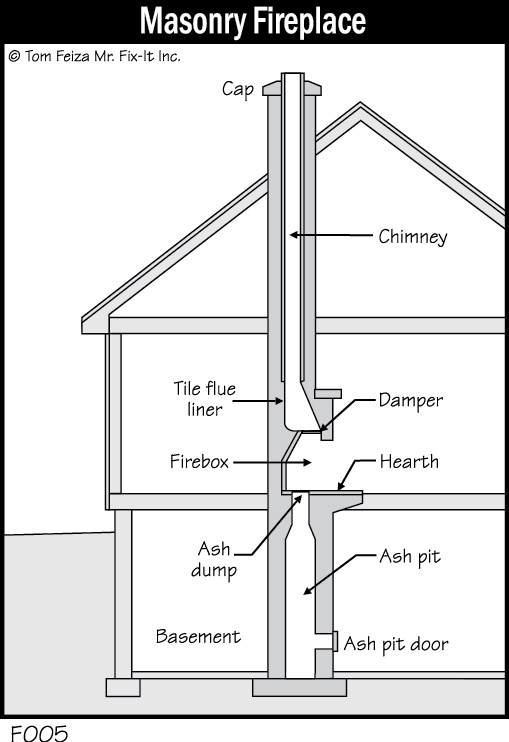Natural Fireplace Maintenance Misterfix It Com
