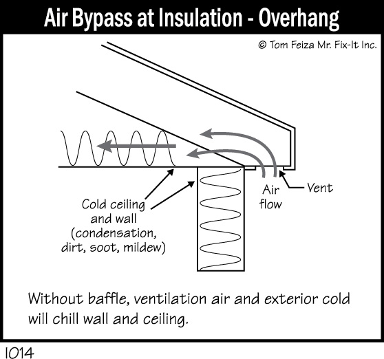 I014 - Air Bypass at Insulation - Overhang