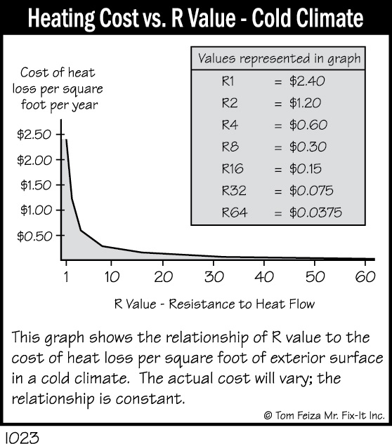I023 - Heating Cost vs. R Value - Cold Climate