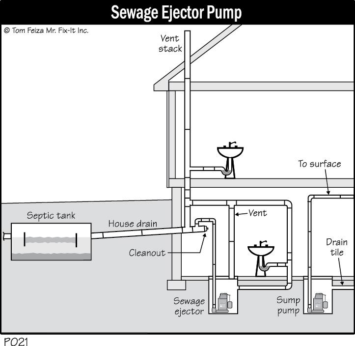 P021 Sewage Ejector Pump