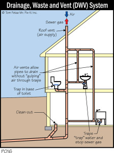P016C - Drainage, Waste and Vent (DWV) System_300dpi