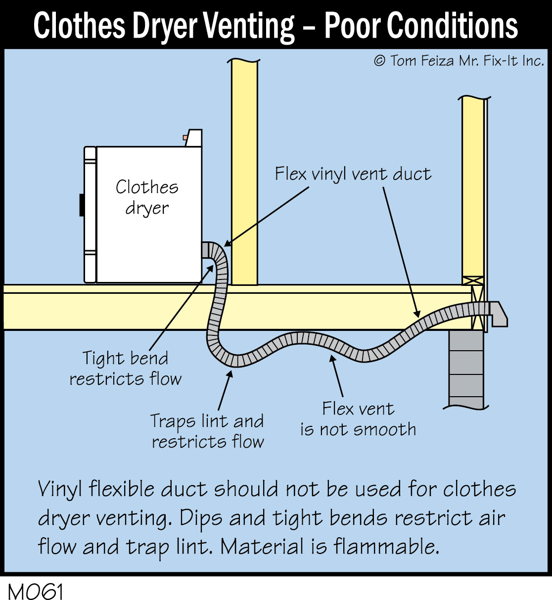 M061c Clothes Dryer Venting Poor Conditions 300dpi